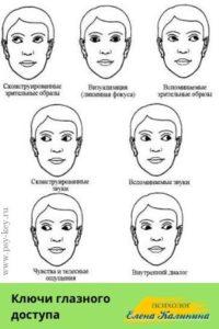 картинка Ключи глазного доступа